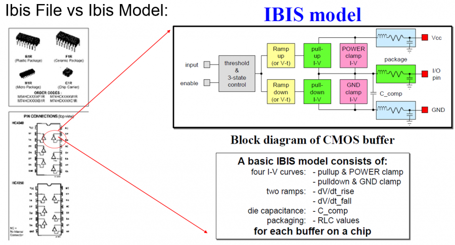 IBIS Files vs Models