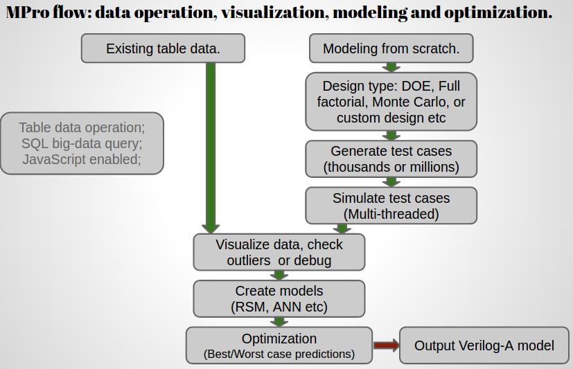 MPro modeling flow