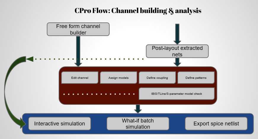 CPro Work Flow