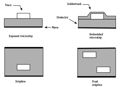 Types of traces