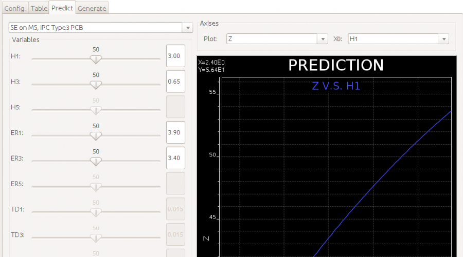 Prediction model