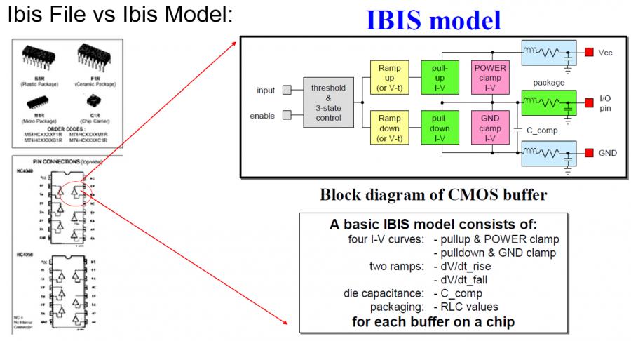 IBIS Files vs Models